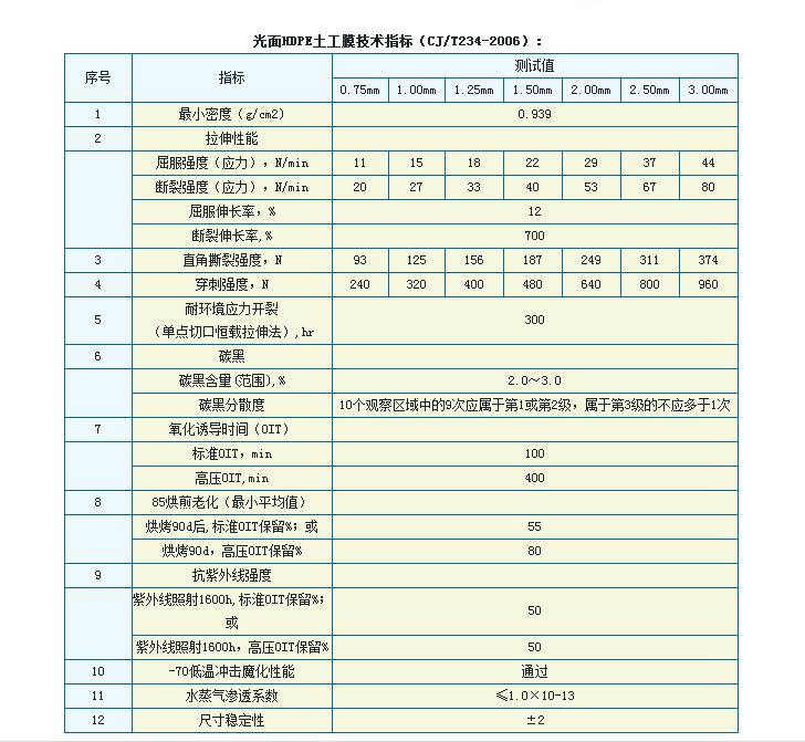 光面HDPE土工膜技术指标