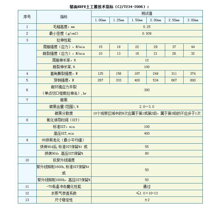 糙面HDPE土工膜技术指标